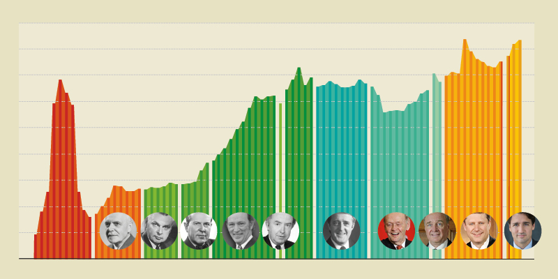 Prime Ministers and Government Spending