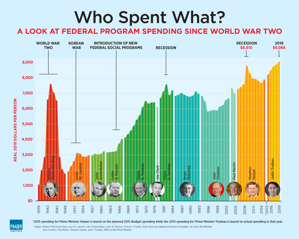 Prime Ministers and Government Spending: 2020 Edition