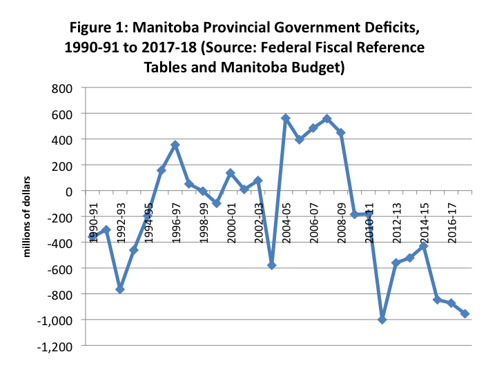 Figure 1: Manitoba Provincial Government Deficits, 1990-91 to 2017-18