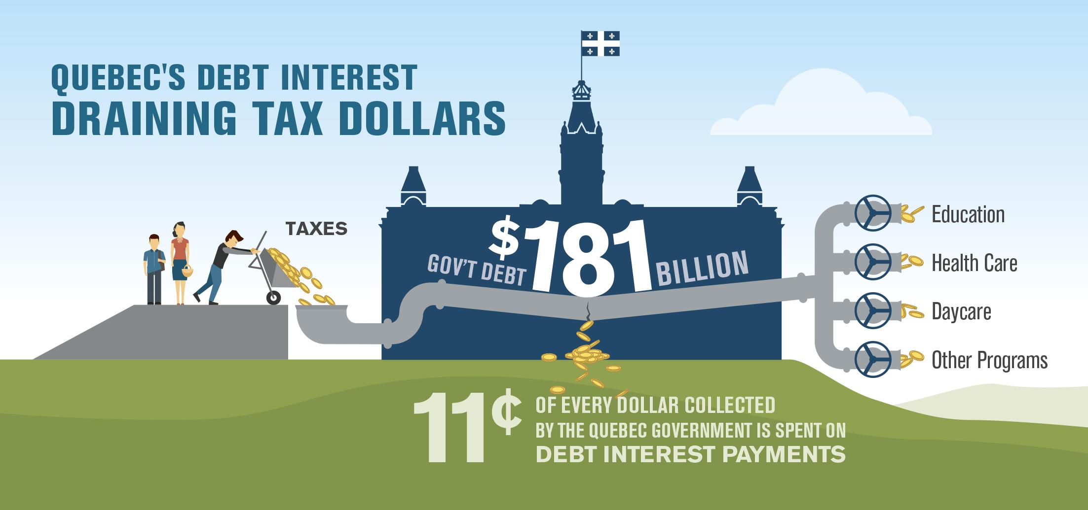 quebecs-debt-interest-draining-tax-dollars-infographic.jpg | Fraser ...