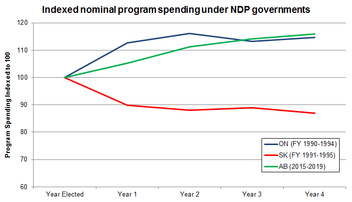 Alberta Ndp Government S Spending Trajectory Mirrors That Of Bob
