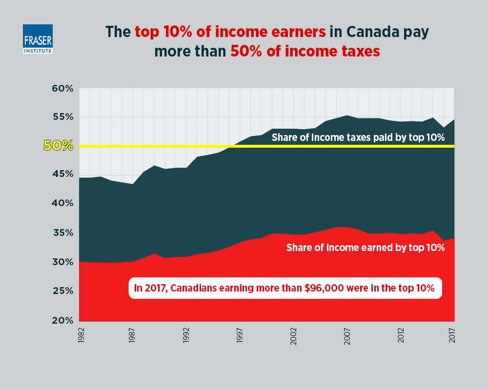 Should Upper-Income Canadians Pay More Income Tax?