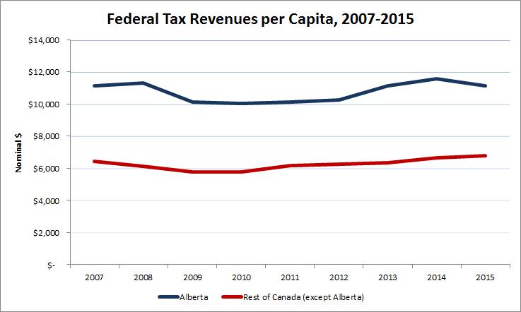 Figure 1 - Federal Tax Revenues per Capita 2007-2015