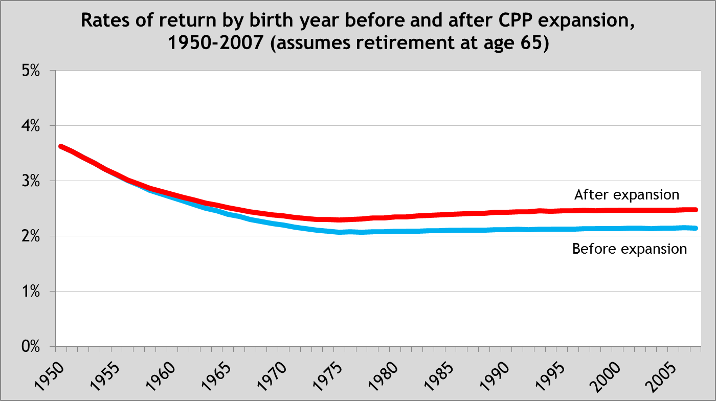 Rates of return by birth year before and after CPP expansion - Chart 2
