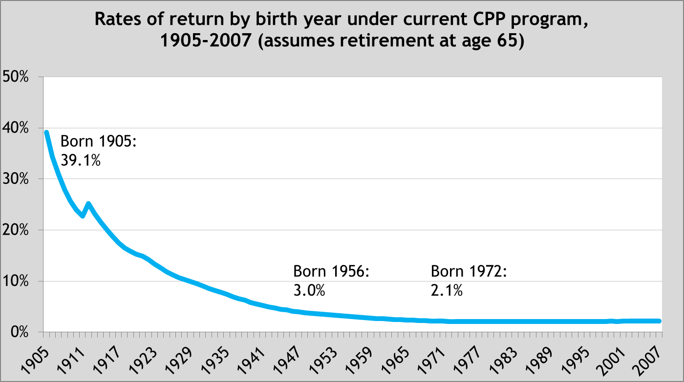 Rates of return by birth year under current CPP program - Chart 1