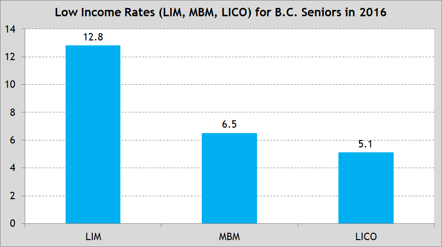 Chart 1 - Low Income Rates for BC Seniors in 2016