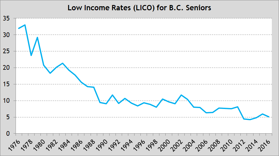 Chart 2 - Low Income Rates for BC Seniors
