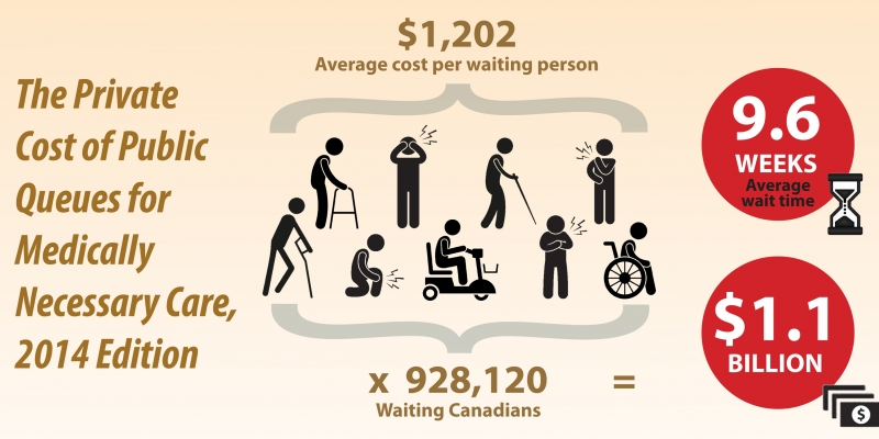 The Private Cost of Public Queues for Medically Necessary Care