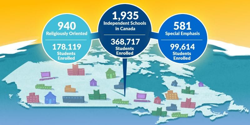 Private Schools in Canada: Fast facts