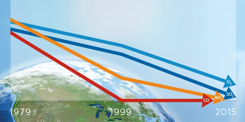 Canada's Air Quality Since 1970: An Environmental Success Story