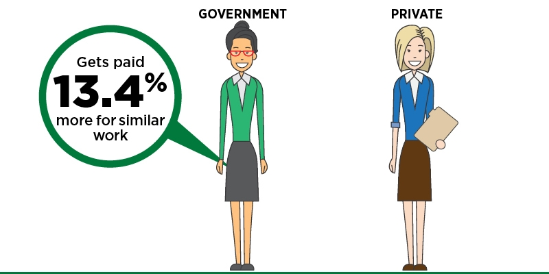 Comparing Government and Private Sector Compensation in Ontario, 2017