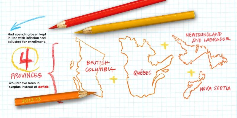 Enrolments and Education Spending in Public Schools in Canada