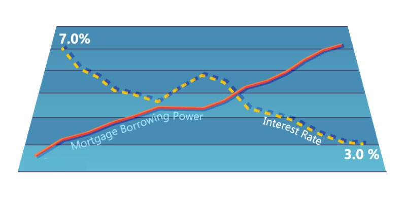 Interest Rates and Mortgage Borrowing Power in Canada
