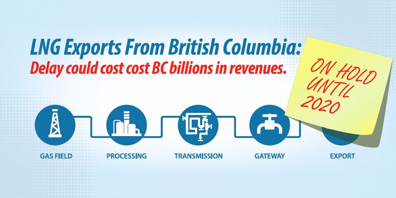 LNG Exports from British Columbia: The Cost of Regulatory Delay
