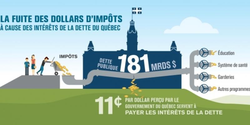 Budget 2015 du Québec : il faut des mesures audacieuses à l'égard de la dette et de la fiscalité