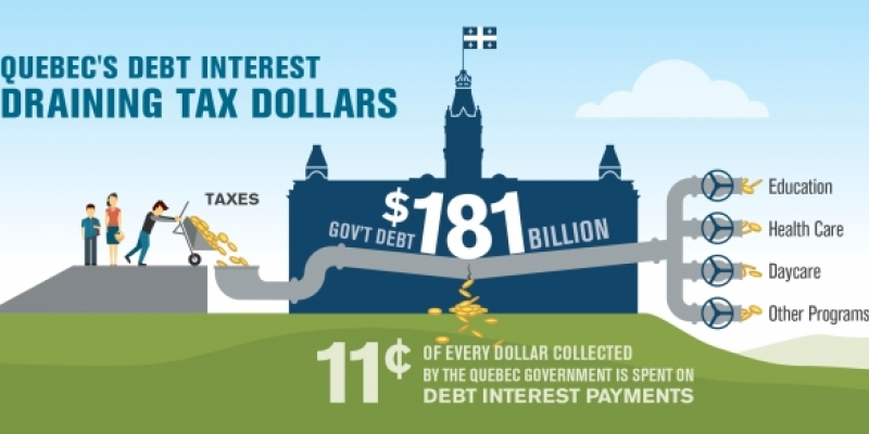 Quebec's 2015 Budget: Bold Action on Debt and Taxes Needed