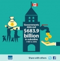 Government Subsidies in Canada -- A $684 Billion Price Tag