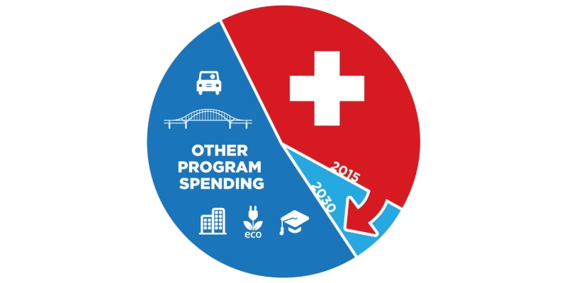 The Sustainability of Health Care Spending in Canada