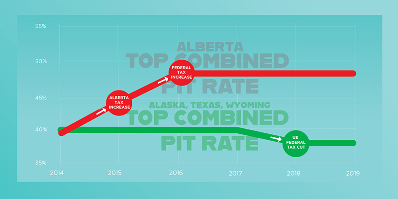 Alberta's Lost Advantage on Personal Income Tax Rates