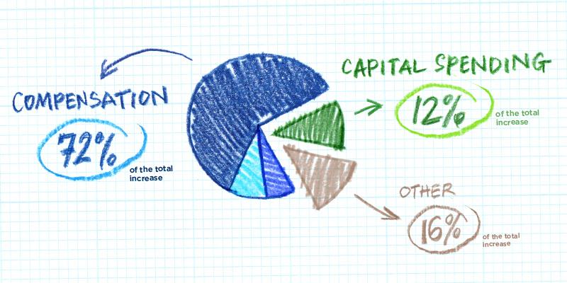 Understanding the Increases in Education Spending in Public Schools in Canada