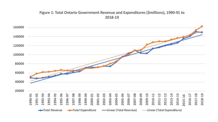 Ontario Budget chart
