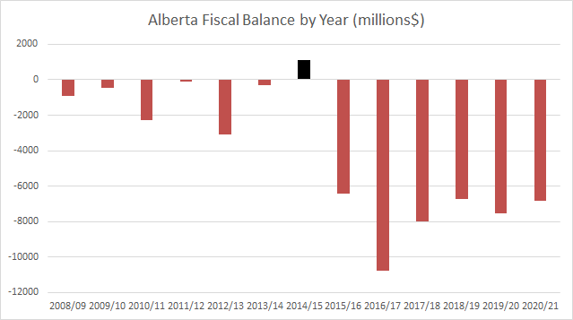 Alberta Fiscal Balance by Year