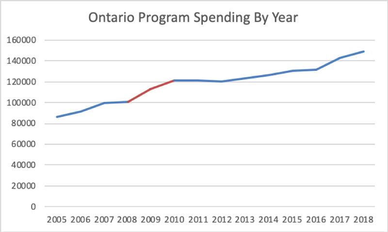Ontario Program Spending chart