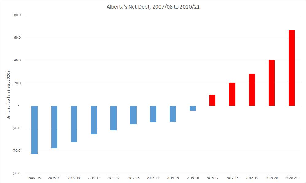 Alberta net debt