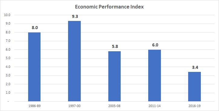 Economic Performance Index