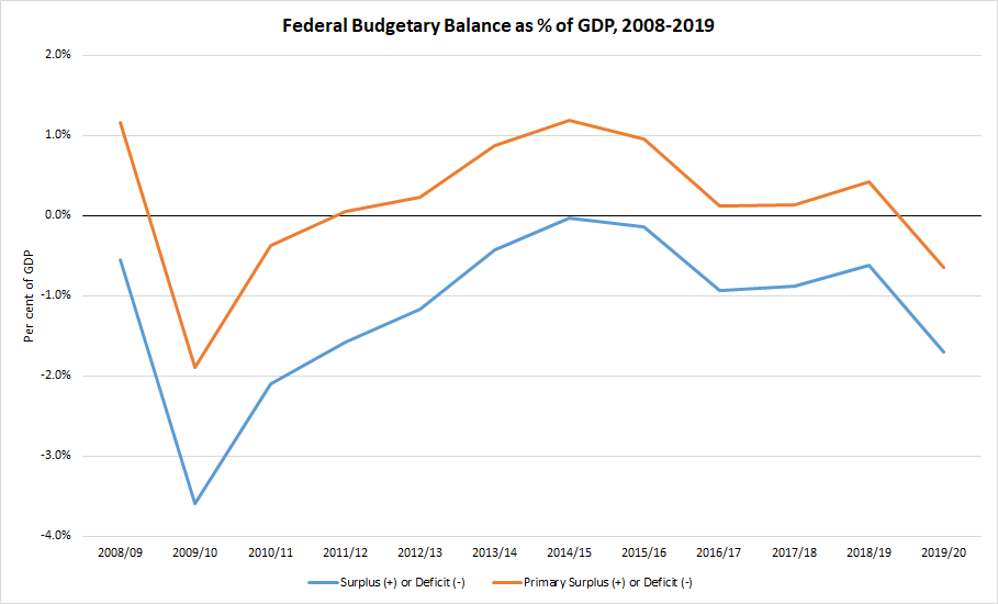 Federal Budgetary Balance Chart