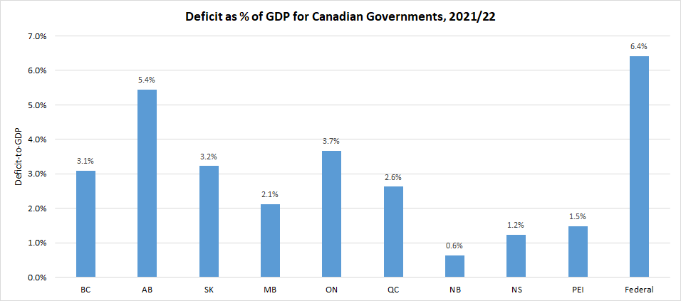 Deficit as % of GDP