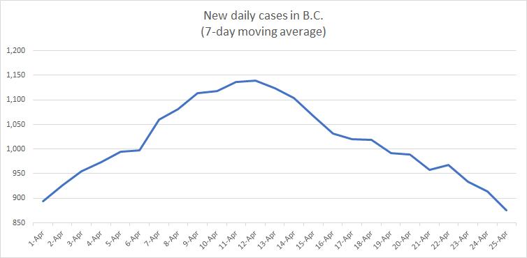 April COVID cases