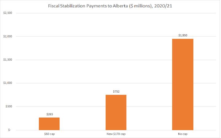 Fiscal Stabilization Graph
