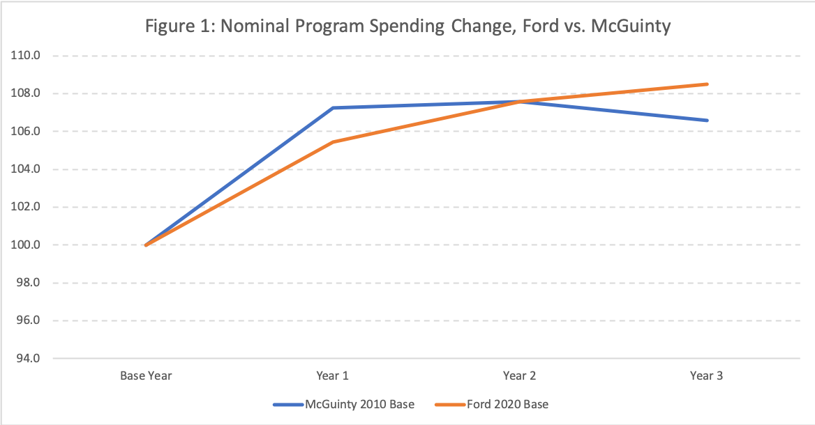 Ford Government Spending