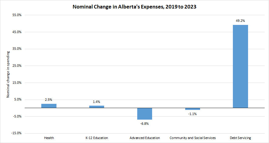 Alberta Expenses chart