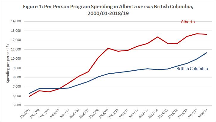 Alberta S Government Finances Require Swift Reform Reduction In
