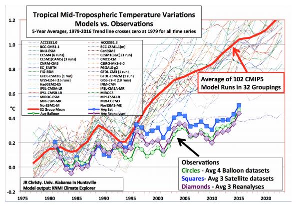 Tropical Mid-Tropospheric Temperature Variations