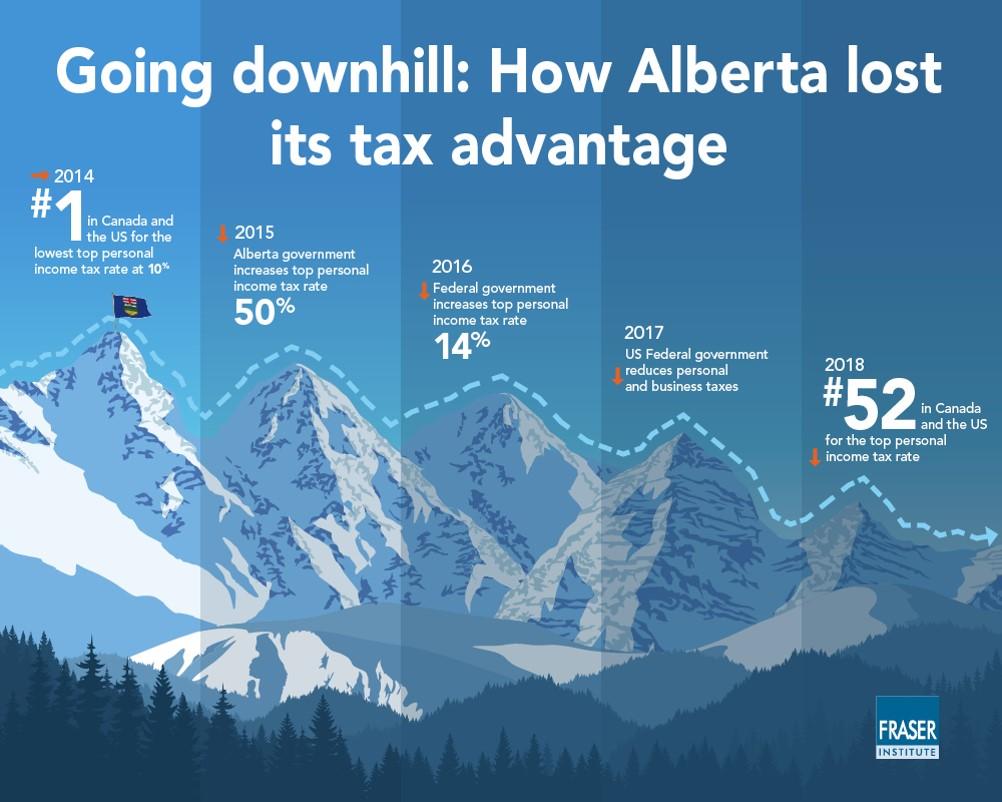 alberta tax advantage