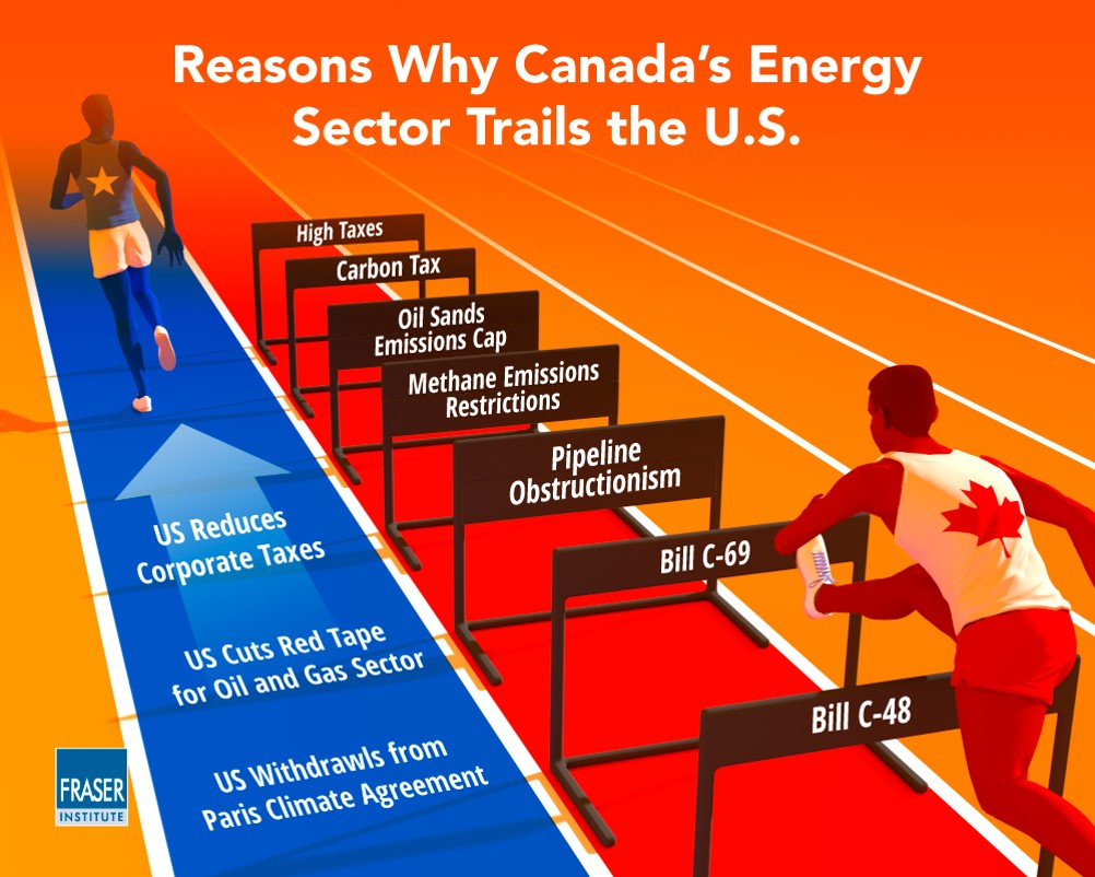 canada energy sector