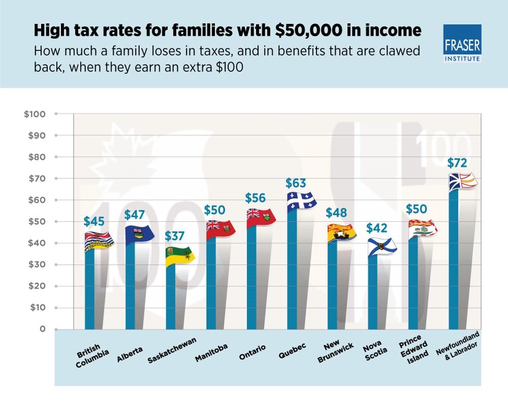 family tax rates