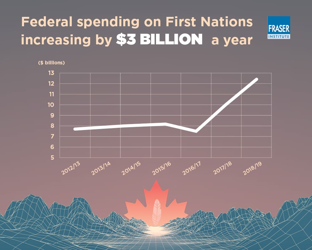 federal spending on first nations