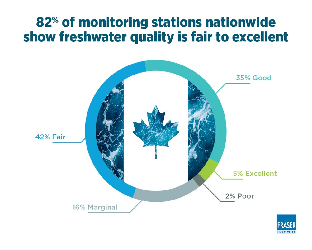 freshwater quality