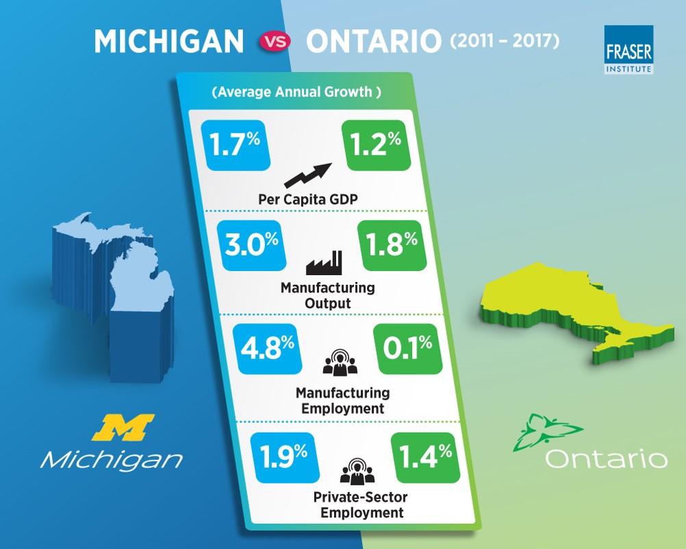 Michigan vs Ontario