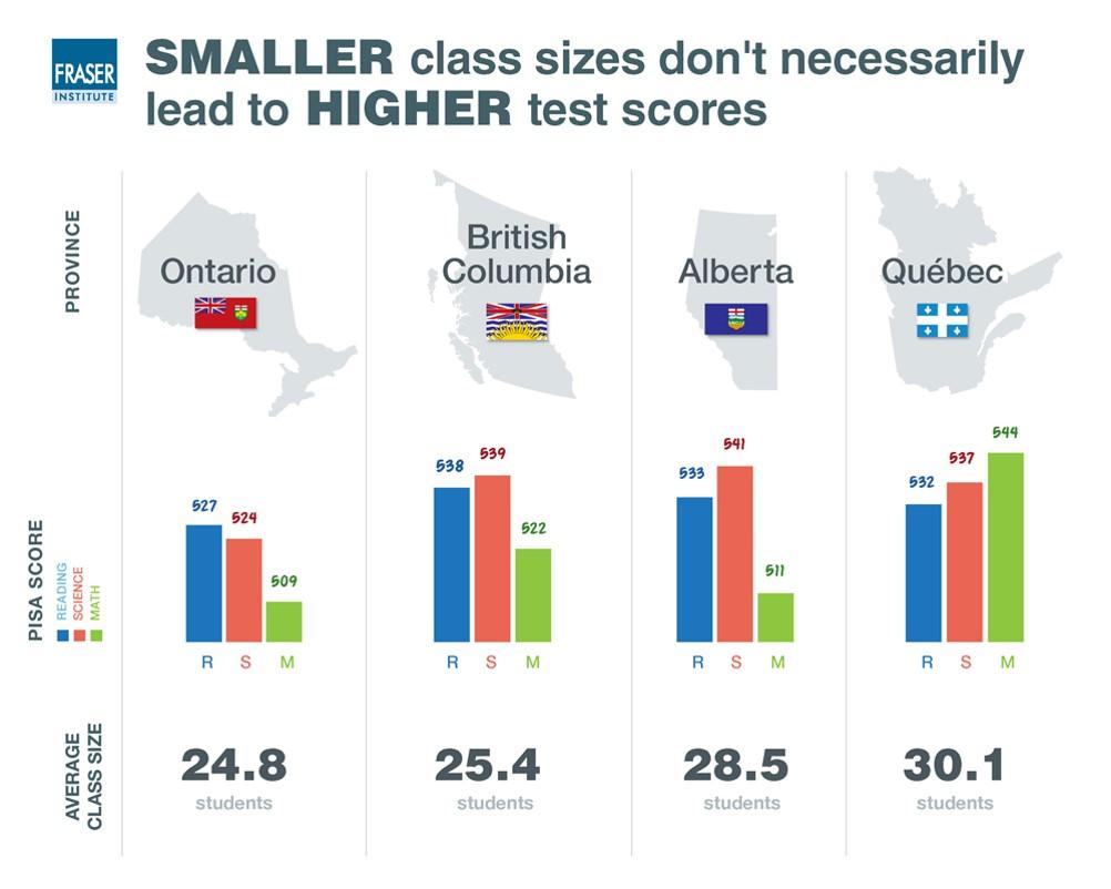 smaller class size