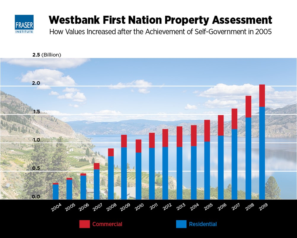 westbank first nation property assessment