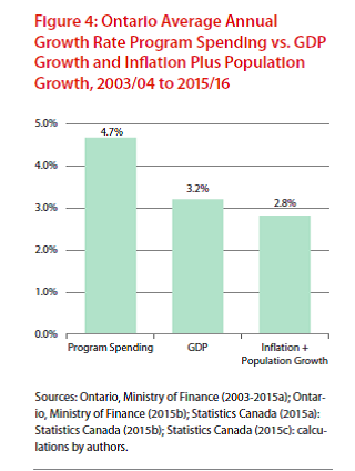 Ontario Average Annual Growth Rate Program Spending Chart