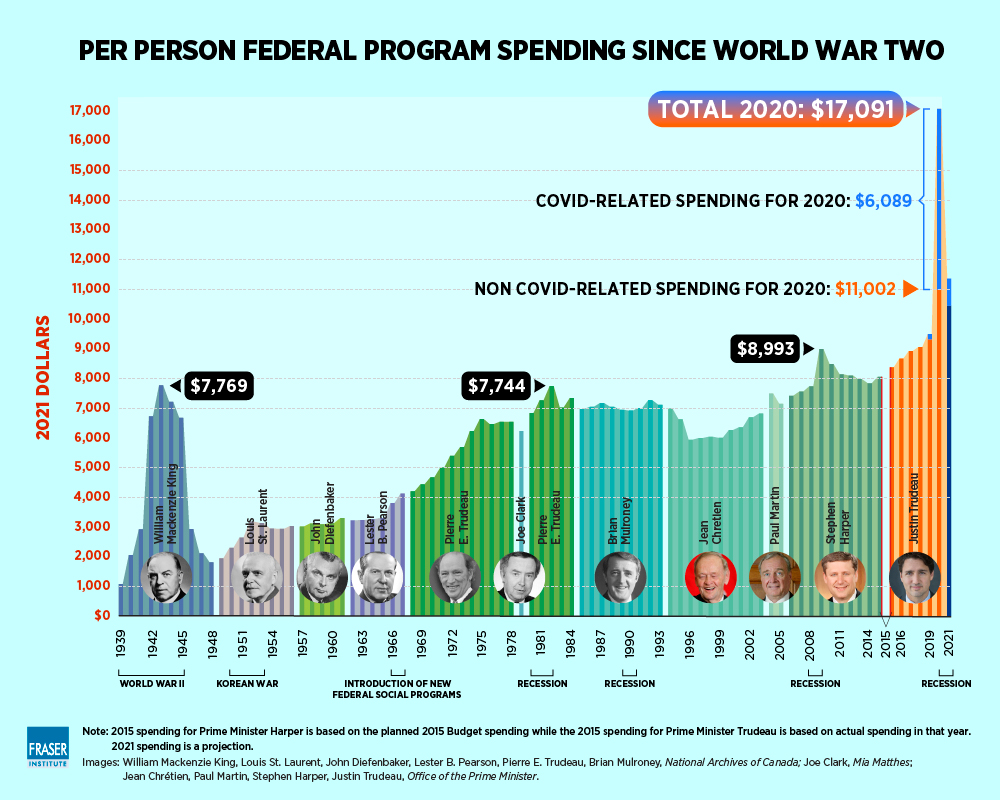 Prime Ministers Spending Graph