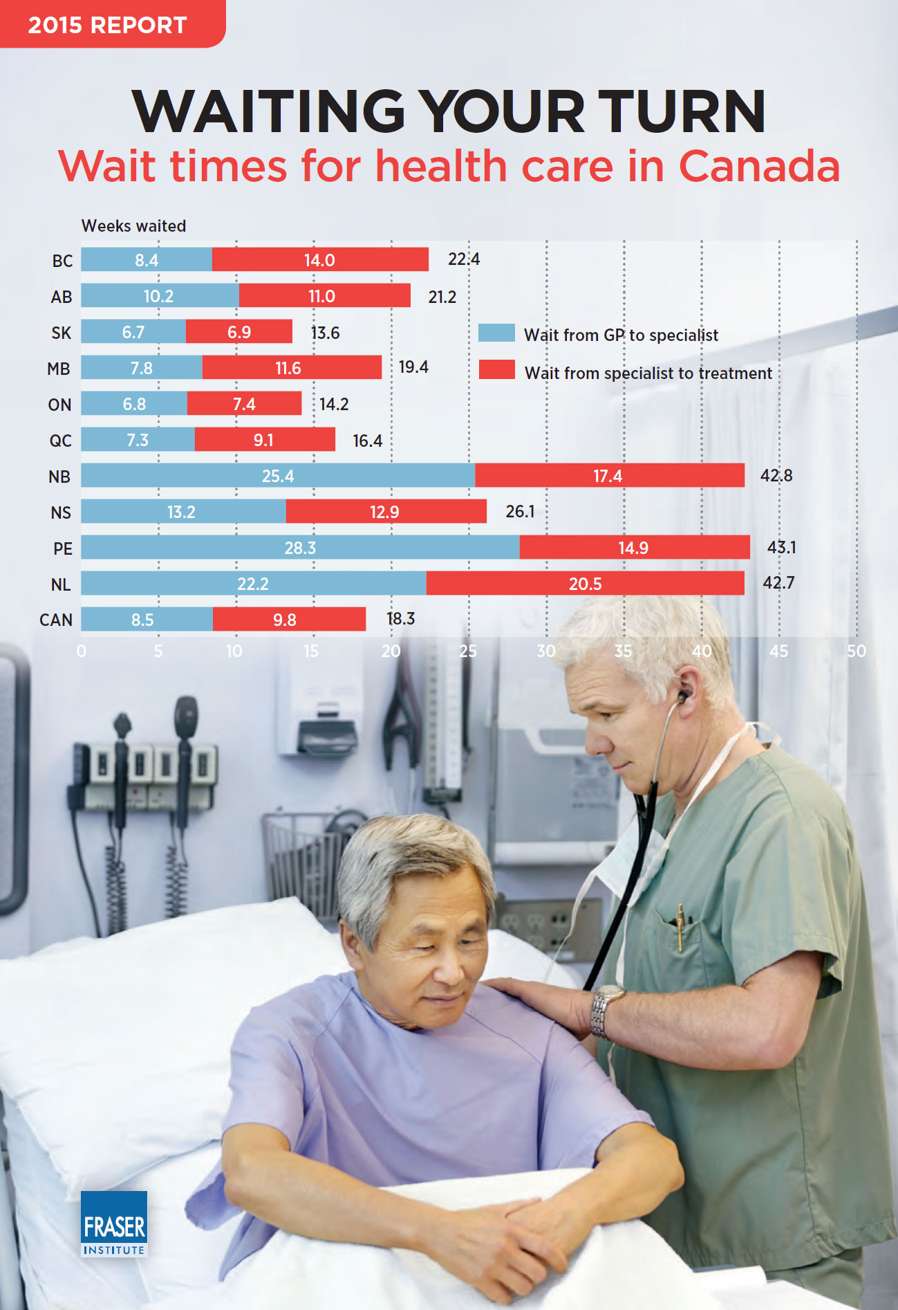 Health Care Bc Canada