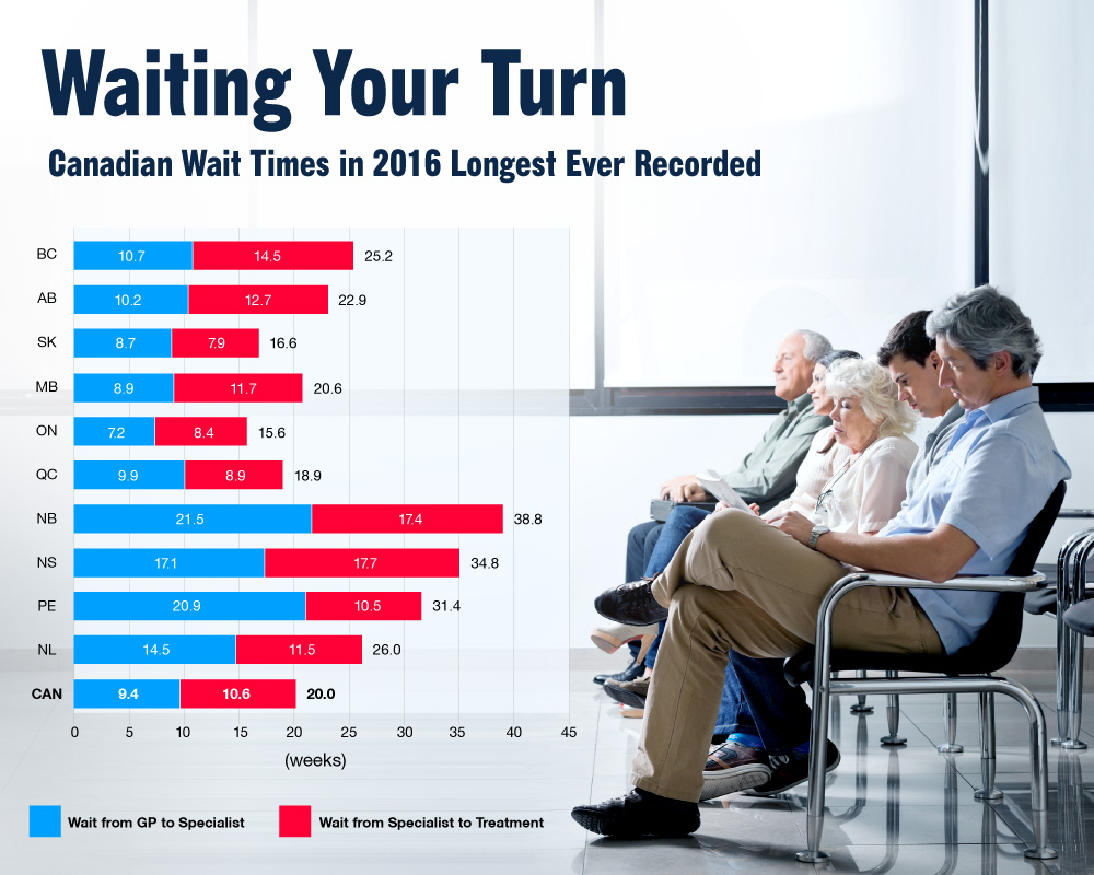 Waiting Your Turn Wait Times For Health Care In Canada